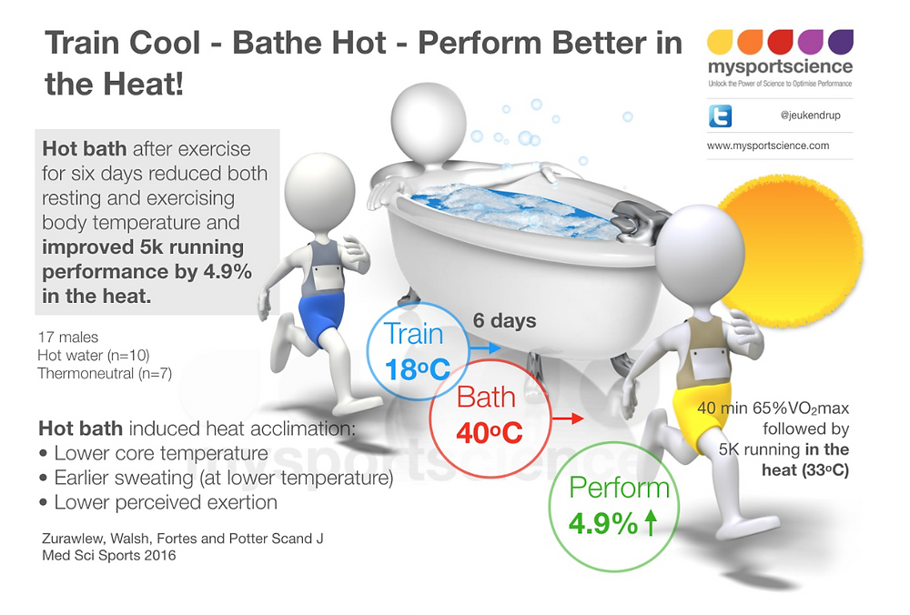 Beat the heat - Train cool - bathe hot