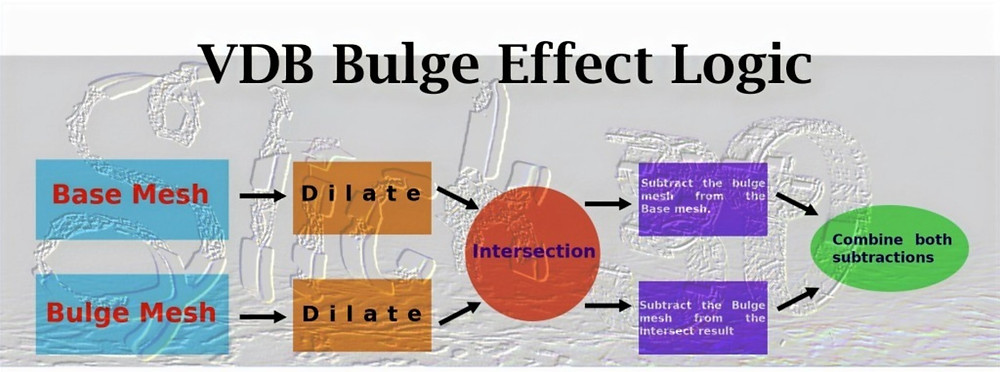 The Bulge Effect Logic