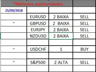 SELEÇÃO DE PARES 25.09.18 Forex por Victor Delamar