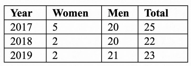 Suicide Rates in Malta