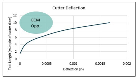 graph relating cutter deflection and tool length, showing opportunites to benefit from electrochemical machining when a tool must be long but minimal delfection is required.