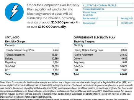 Ontario's Comprehensive Electricity Plan to Reduce Costs
