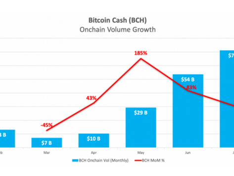 Bitcoin Cash Just Became the 2nd Most Valuable Blockchain