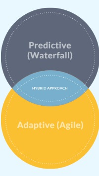 Agile, Waterfall, Hybrid Venn Diagram