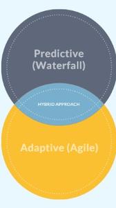 Agile, Waterfall, Hybrid Venn Diagram