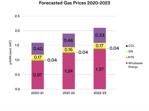 Forecasted Gas Prices 2020-2023