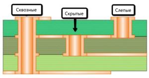 Хороший пример всех трех типов отверстий, используемых на плате