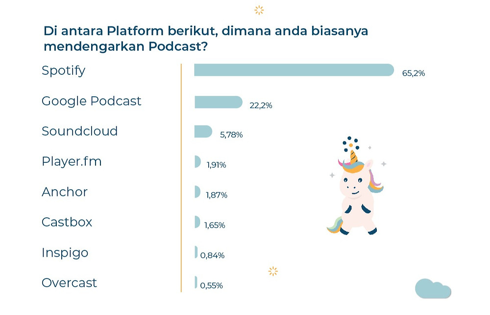 survei podcast, survey podcast indonesia