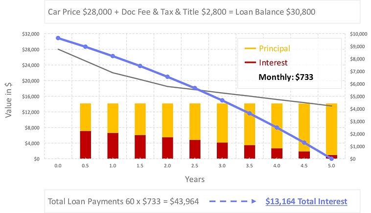 auto-loan-refinance-calculator-15-percent-apr-incl-annuity.jpg