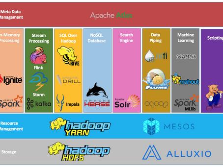 Entendendo o Ecosistema Hadoop