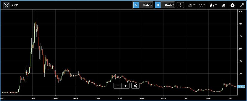 Рис. 2. График движения курса криптовалюты Ripple