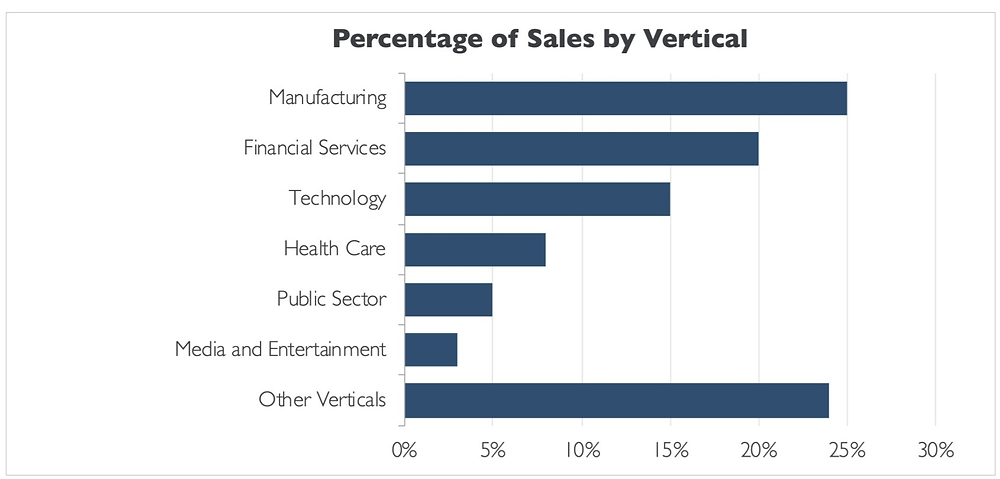 Horizontal bar graph showing comparative sales in percentages across different verticals