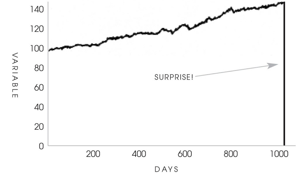 "Graph X-axis shows days, Y-axis shows variable (e.g. wellbeing). Graph is on a slight positive incline, until day 1001 when there is a sudden drop off. Arrow pointing to drop off says ""Surprise!""."