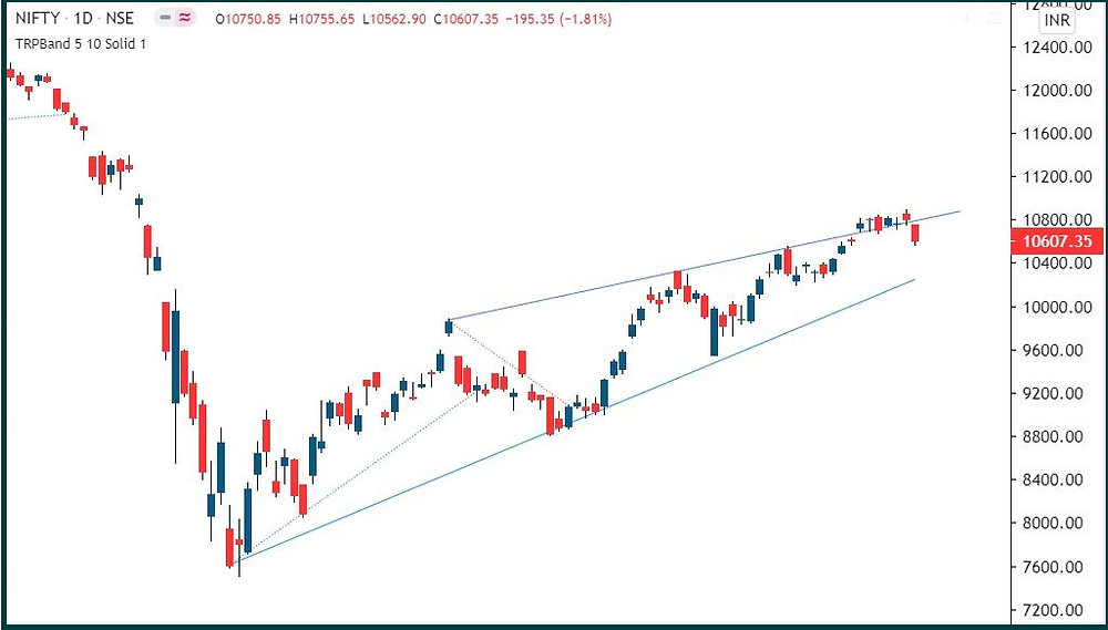 Nifty: Towards the wedge bottom?