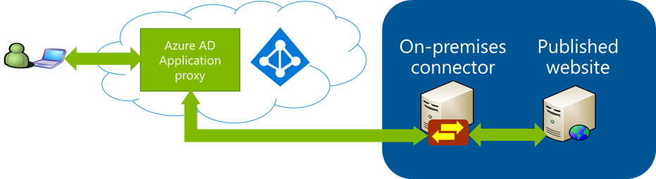 Publishing a SAML app through the Azure AD Application Proxy