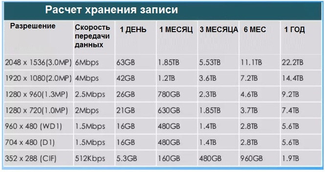 Расчет жесткого диска HDD в системах видеонаблюдения