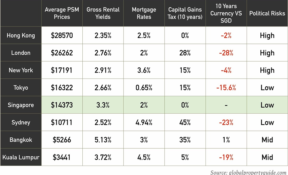 A Comparison Of The Most Popular Real Estate Markets Among Asian Investors