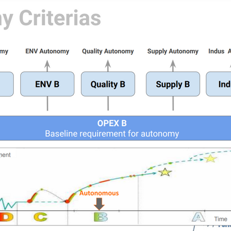 How could OPEX Autonomy support Indus4.0 in your factory?