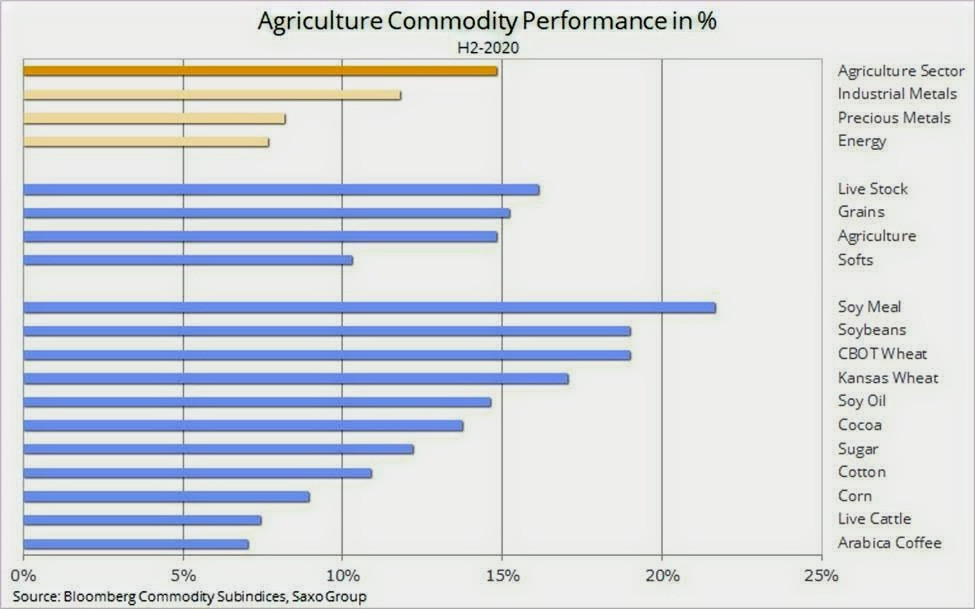Agriculture Commodity Performance in %