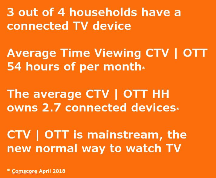 3 out of 4 households have a connected tv device