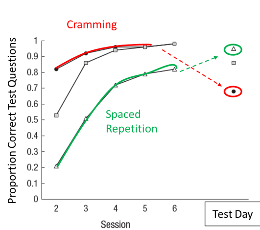 USMLE Spaced Repetition Curve