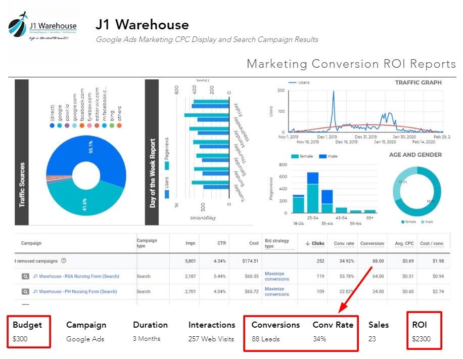 J1 Warehouse Results from Daniel James Media Google Ads Marketing