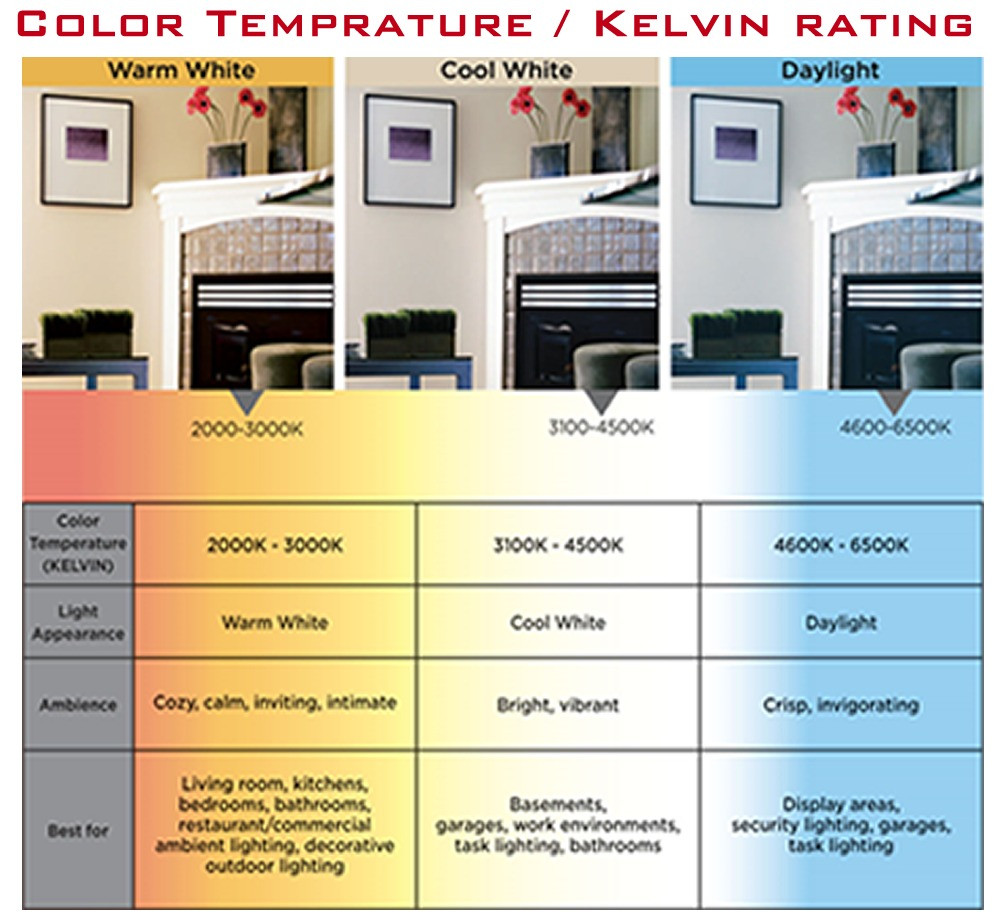 Color Temperature LED Light Bulb Explained