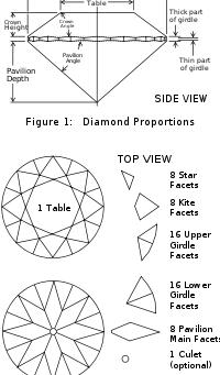 The 4 C's of Diamonds: Cut