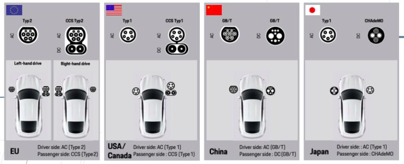 Porsche Taycan Charging Connectors for Different Makret