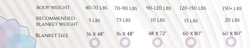 Mandala Wellth Weighted Blanket