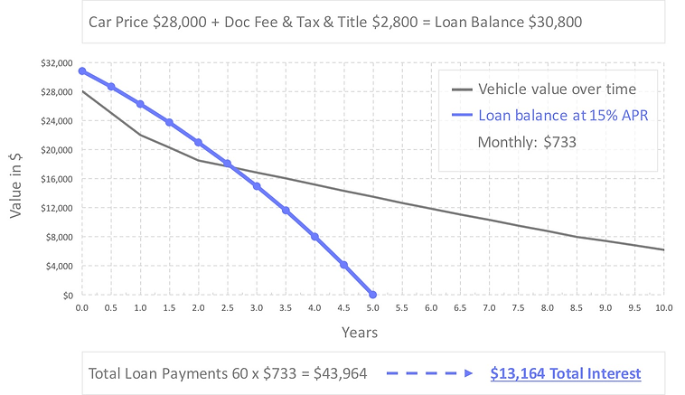 auto-loan-refinance-calculator-15-percent-apr.jpg