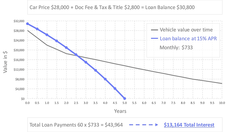 auto-loan-refinance-calculator-15-percent-apr.jpg