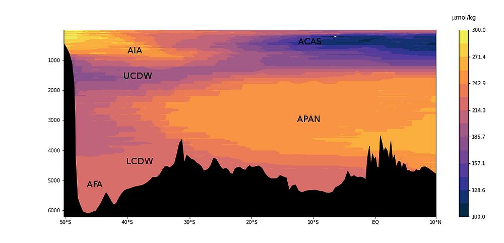 Imagem de uma fatia do Atlântico Sul entre norte das Malvinas até a Guiana Francesa com um gradiente de cores representando concentrações de oxigênio dissolvido na água em umol/kg, também estão indicadas as siglas das massas de água ACAS - Água Central do Atlântico Sul, APAN - Água Profunda do Atlântico Norte, AFA - Água de Fundo Antártica, AIA - Água Intermediaria Antártica, UCDW - Água Profunda Circumpolar Superior, LCDW -  Água Profunda Circumpolar Inferior
