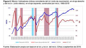 Propuesta para crear un comité de fechado de los ciclos económicos en México