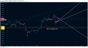 We arent trading this but if we fail to move passed a 1:1 we will turn to this chart for direction.