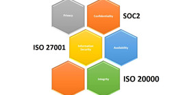 The C-I-A triad: SOC 2 Type II Controls and ISMS (Information Security Management System)