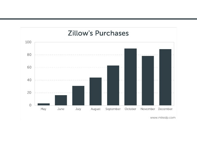 Zillow#s Purchases via iBuying