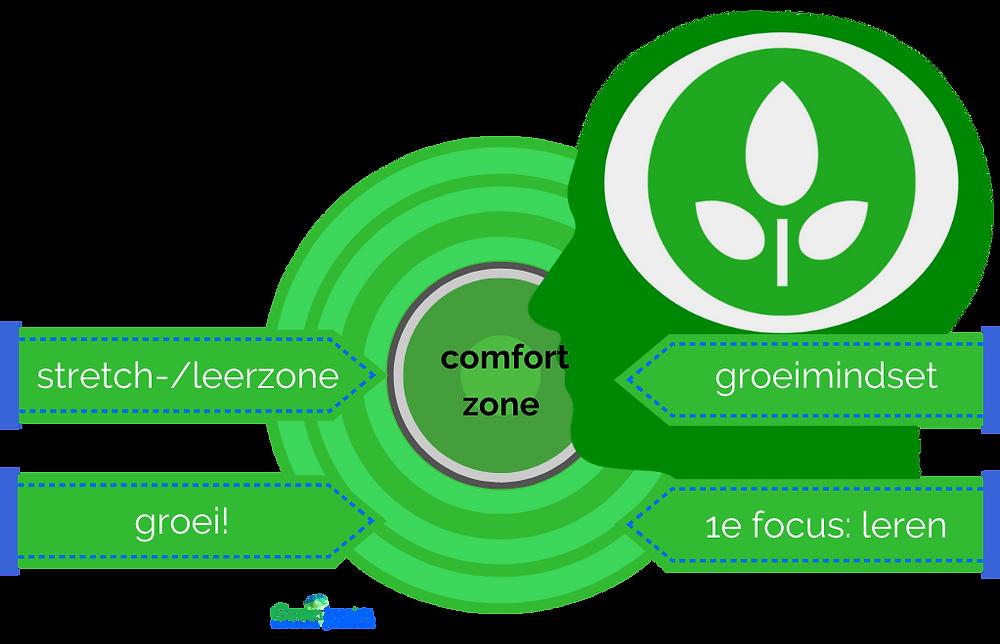 Groeimindset, Groeibrein, overzicht leerzone vanuit de groeimindset, Saskia Verhaeren. Comfortzone stretchen