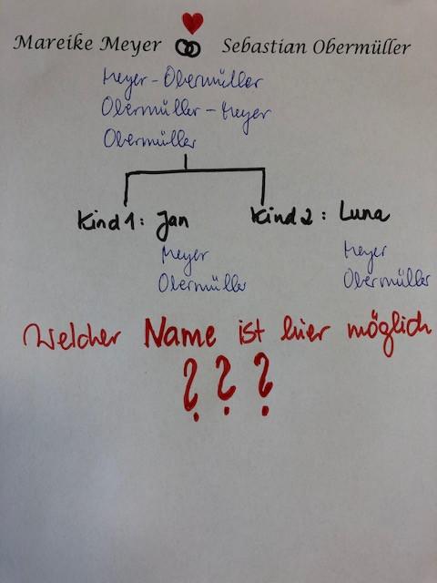 Die Kinder erhalten den Namen, den die Eltern für sie als Geburtsnamen festgelegt haben.