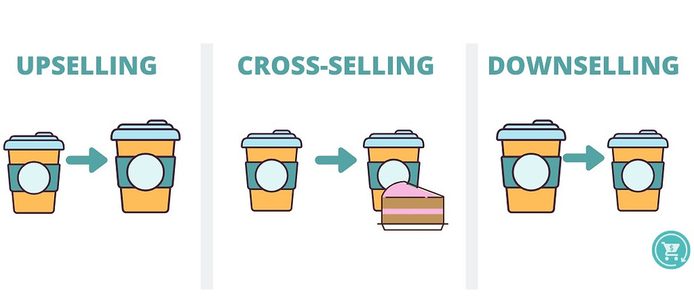 upselling vs cross selling vs downselling