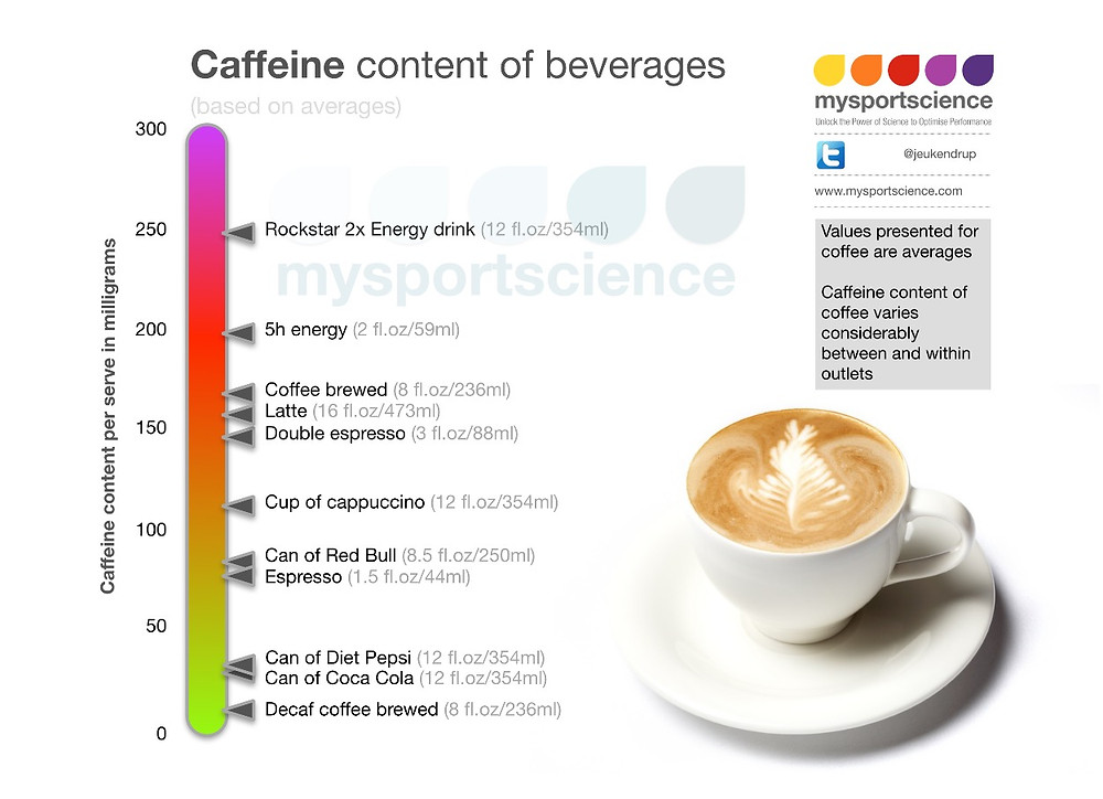 How much caffeine is in coffee? Exercise science and sports nutrition