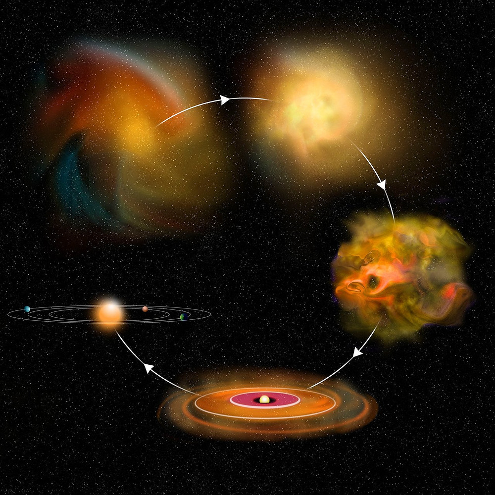 A schematic of the star formation process. Beginning with a diffuse cloud, an arrow points to a dense cloud, then to a turbulent cloud with multiple cores, then to a single star with a disk of dust surrounding it, and then to a diagram of a solar system with small planets in orbit around a star.