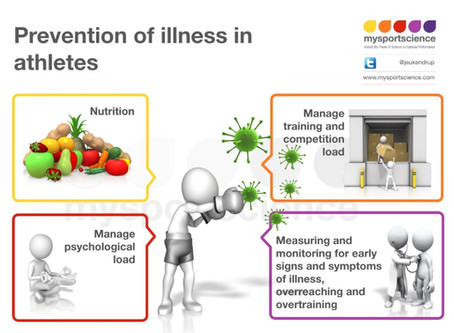 Strategies to reduce illness risk in athletes: Part 2