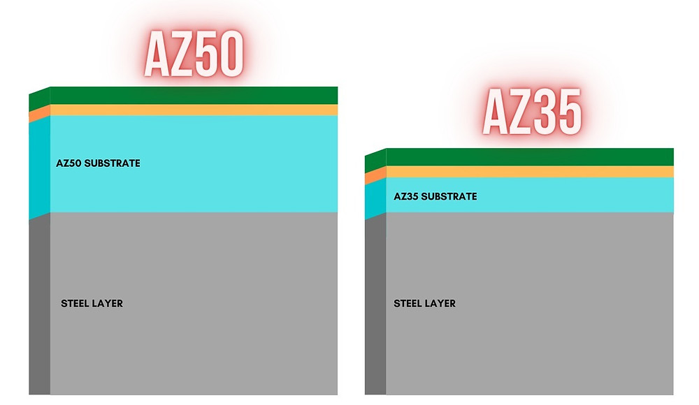 Chart showing differences between AZ50 and AZ35 galvalume