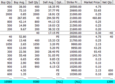 Profit of ₹35,000/- for 5 Jun - 11 June 2020