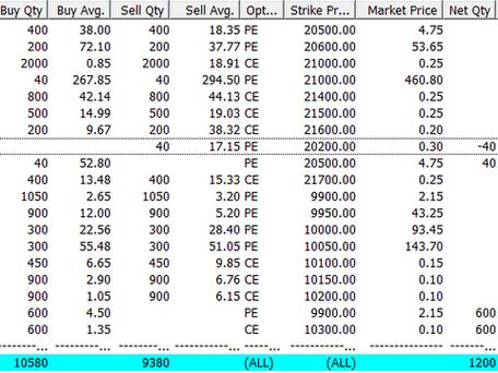 Profit of ₹35,000/- for 5 Jun - 11 June 2020