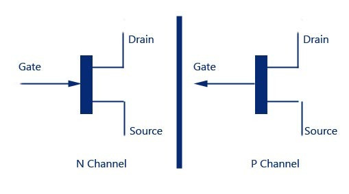p-channel and n-channel FET transistors