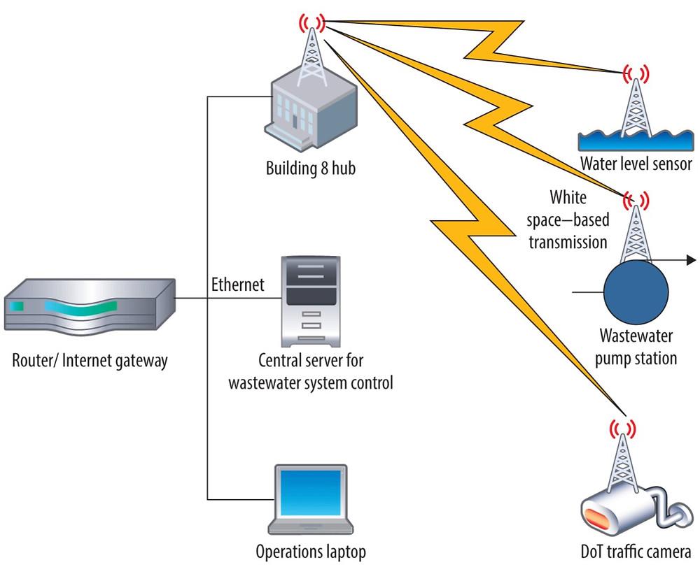 white space internet