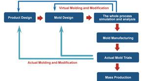 사출 성형 시뮬레이션 분석 응용에서 배럴 압축 시뮬레이션