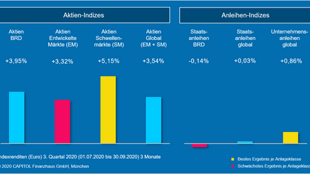 Das 3. Quartal 2020 - Marktrückblick